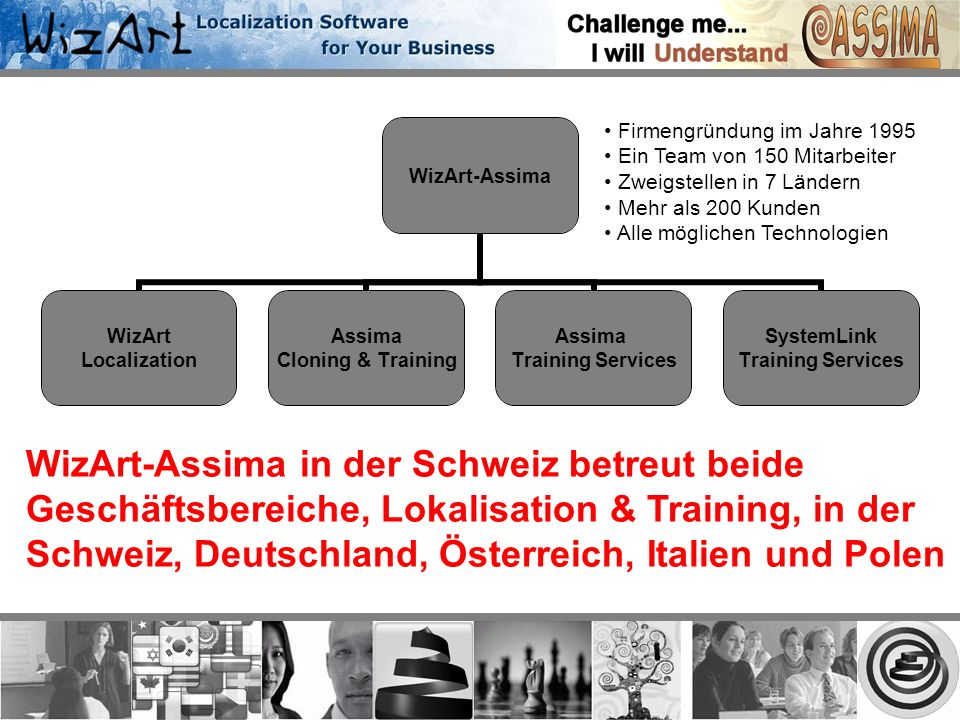 WizArt-Assima WizArt Localization Assima Cloning & Training Assima Training Services SystemLink Training Services Firmengründung im Jahre 1995 Ein Tea