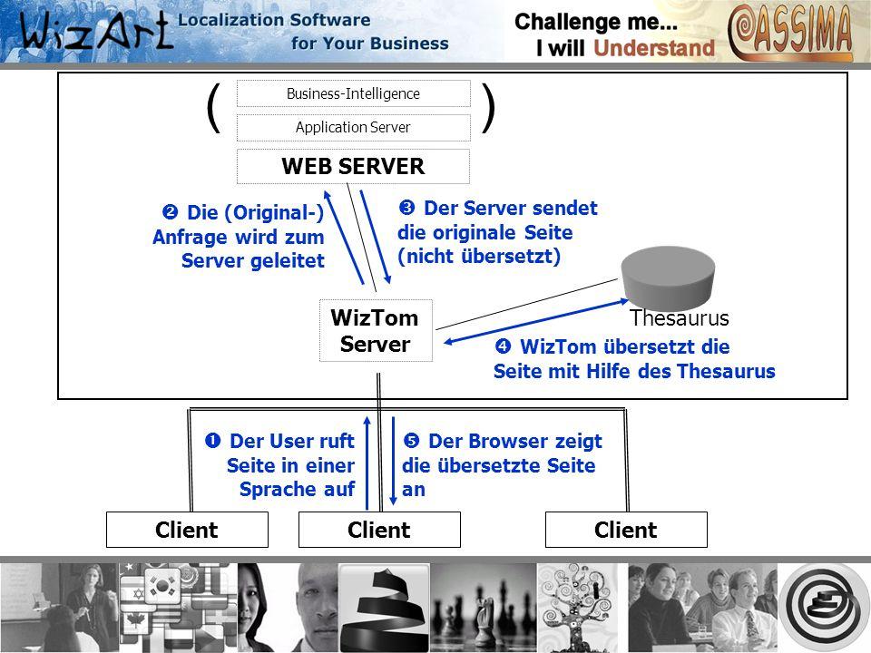WEB SERVER WizTom Server Client Thesaurus Der User ruft Seite in einer Sprache auf Die (Original-) Anfrage wird zum Server geleitet Der Server sendet die originale Seite (nicht übersetzt) WizTom übersetzt die Seite mit Hilfe des Thesaurus Der Browser zeigt die übersetzte Seite an Business-Intelligence Application Server ()