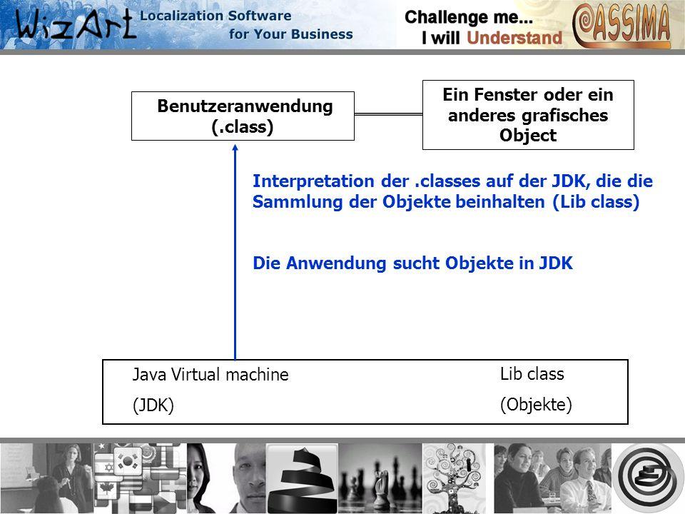 Ein Fenster oder ein anderes grafisches Object Benutzeranwendung (.class) Interpretation der.classes auf der JDK, die die Sammlung der Objekte beinhalten (Lib class) Die Anwendung sucht Objekte in JDK Java Virtual machine (JDK) Lib class (Objekte)