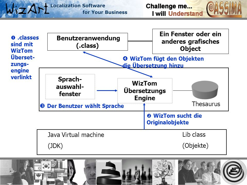 Sprach- auswahl- fenster WizTom Übersetzungs Engine Thesaurus Benutzeranwendung (.class) Java Virtual machine (JDK) Lib class (Objekte) Der Benutzer wählt Sprache.classes sind mit WizTom Überset- zungs- engine verlinkt WizTom fügt den Objekten die Übersetzung hinzu WizTom sucht die Originalobjekte Ein Fenster oder ein anderes grafisches Object
