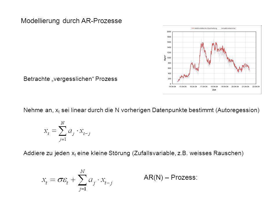 Nehme an, x t sei linear durch die N vorherigen Datenpunkte bestimmt (Autoregession) Addiere zu jeden x t eine kleine Störung (Zufallsvariable, z.B. w