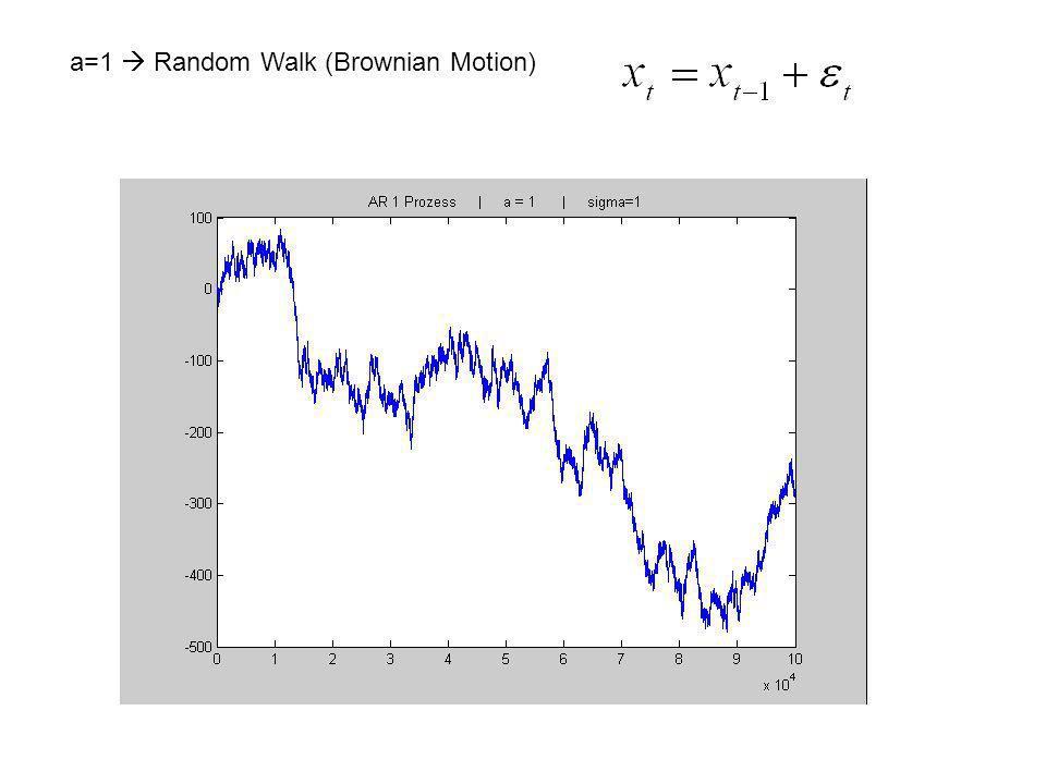 a=1 Random Walk (Brownian Motion)
