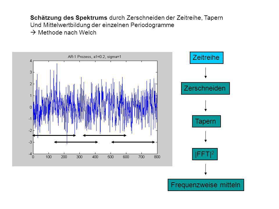 Schätzung des Spektrums durch Zerschneiden der Zeitreihe, Tapern Und Mittelwertbildung der einzelnen Periodogramme Methode nach Welch Zeitreihe Zersch