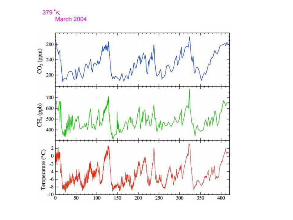 Handschriftanalyse, Zeitreihe der vertikalen Geschwindigkeit