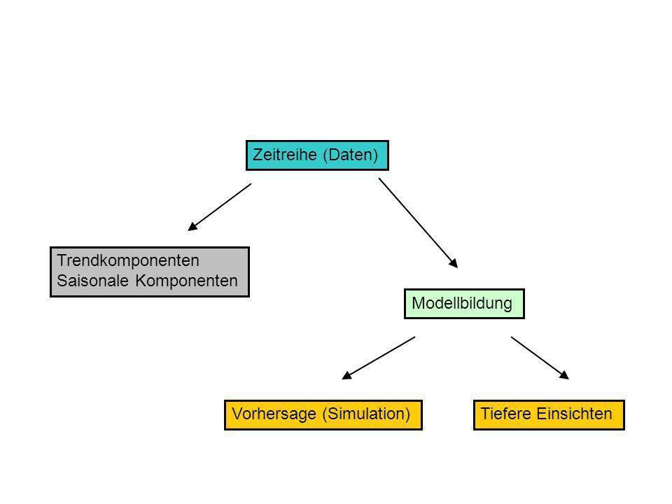 Zeitreihe (Daten) Modellbildung Trendkomponenten Saisonale Komponenten Vorhersage (Simulation)Tiefere Einsichten