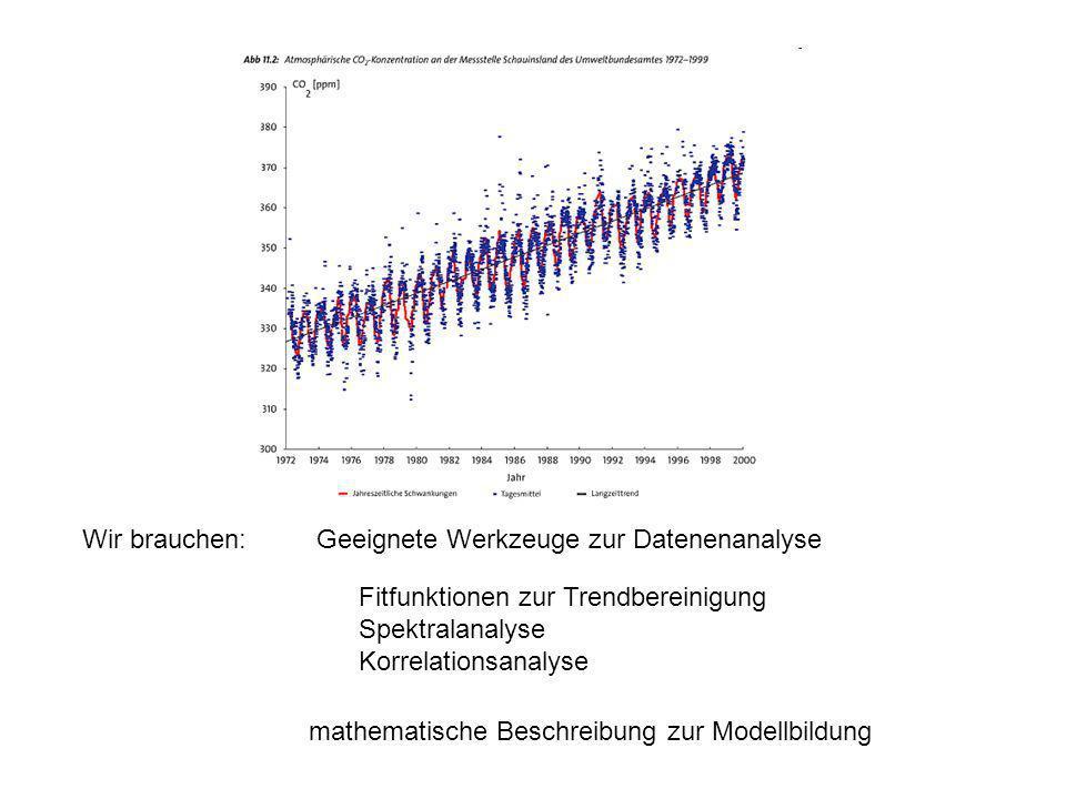 Wir brauchen:Geeignete Werkzeuge zur Datenenanalyse Fitfunktionen zur Trendbereinigung Spektralanalyse Korrelationsanalyse mathematische Beschreibung