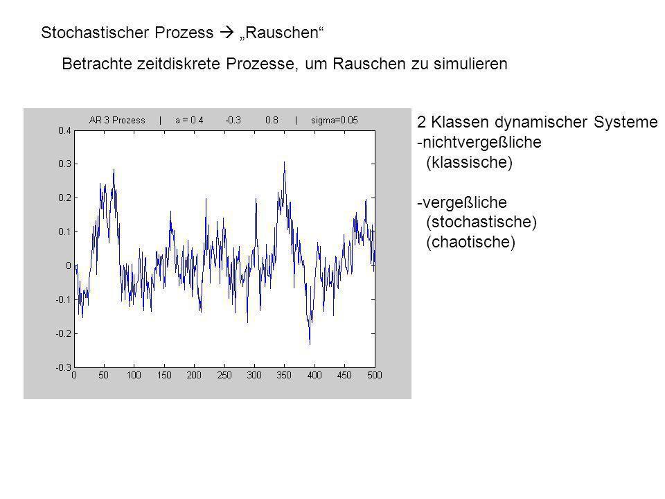 Spektralanaylse Gegeben sei eine Zeitreihe.Welche Frequenzen sind enthalten.