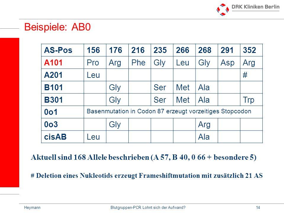 HeymannBlutgruppen-PCR Lohnt sich der Aufwand?14 Beispiele: AB0 AS-Pos156176216235266268291352 A101ProArgPheGlyLeuGlyAspArg A201Leu# B101GlySerMetAla B301GlySerMetAlaTrp 0o1 Basenmutation in Codon 87 erzeugt vorzeitiges Stopcodon 0o3GlyArg cisABLeuAla Aktuell sind 168 Allele beschrieben (A 57, B 40, 0 66 + besondere 5) # Deletion eines Nukleotids erzeugt Frameshiftmutation mit zusätzlich 21 AS