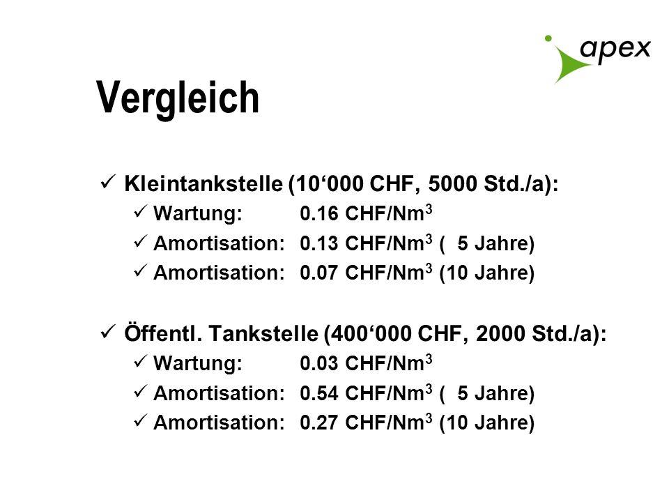Vergleich Kleintankstelle (10000 CHF, 5000 Std./a): Wartung:0.16 CHF/Nm 3 Amortisation:0.13 CHF/Nm 3 ( 5 Jahre) Amortisation:0.07 CHF/Nm 3 (10 Jahre)