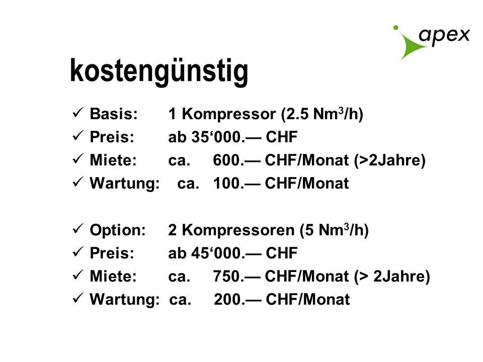 kostengünstig Basis: 1 Kompressor (2.5 Nm 3 /h) Preis: ab 35000. CHF Miete:ca. 600. CHF/Monat (>2Jahre) Wartung: ca. 100. CHF/Monat Option:2 Kompresso