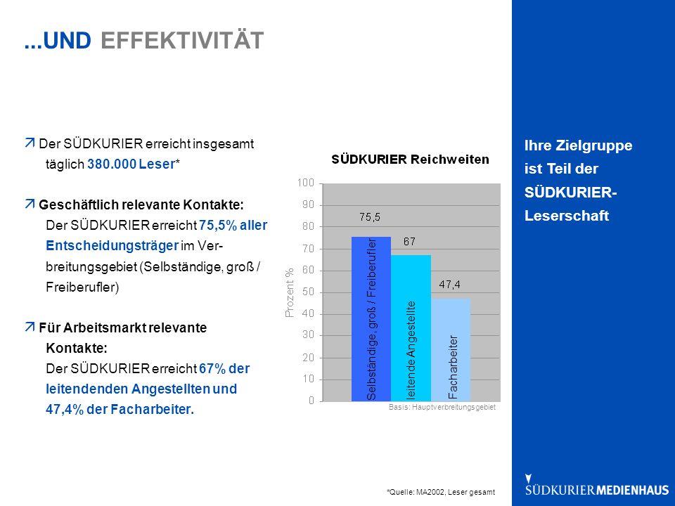 ...UND EFFEKTIVITÄT ä Der SÜDKURIER erreicht insgesamt täglich 380.000 Leser* ä Geschäftlich relevante Kontakte: Der SÜDKURIER erreicht 75,5% aller Entscheidungsträger im Ver- breitungsgebiet (Selbständige, groß / Freiberufler) ä Für Arbeitsmarkt relevante Kontakte: Der SÜDKURIER erreicht 67% der leitendenden Angestellten und 47,4% der Facharbeiter.