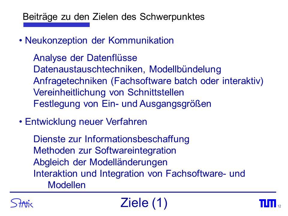 12 Entwicklung neuer Verfahren Dienste zur Informationsbeschaffung Methoden zur Softwareintegration Abgleich der Modelländerungen Interaktion und Inte