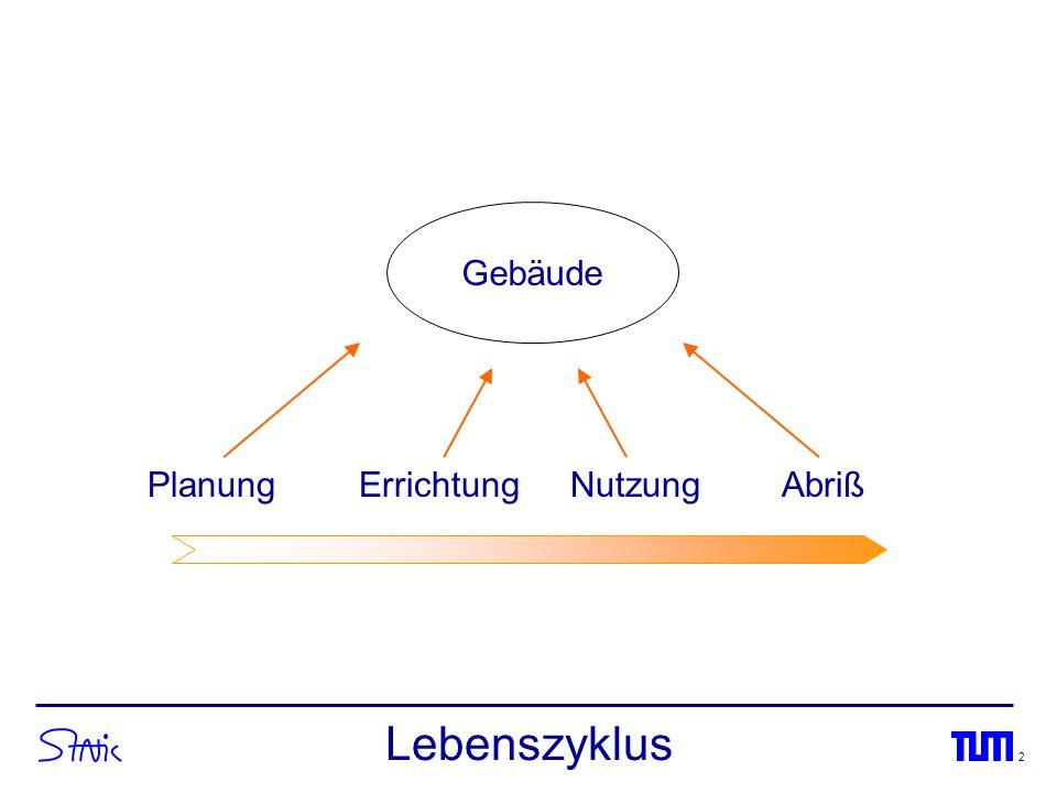 3 Architekt IngenieurBauherr Firma AFirma B Firma C Planungsablauf vernetzt kooperativ parallel zyklisch Änderungen Anforderungen, z.B.
