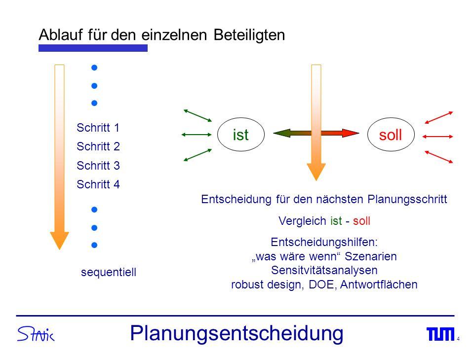 4 Ablauf für den einzelnen Beteiligten sequentiell Schritt 1 Schritt 2 Schritt 3 Schritt 4 istsoll Entscheidung für den nächsten Planungsschritt Vergl