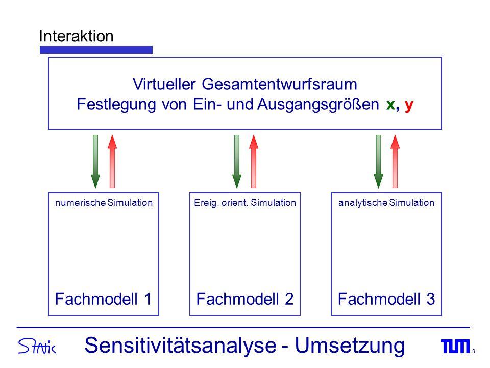 8 Fachmodell 1Fachmodell 2Fachmodell 3 Virtueller Gesamtentwurfsraum Festlegung von Ein- und Ausgangsgrößen x, y Interaktion Sensitivitätsanalyse - Um