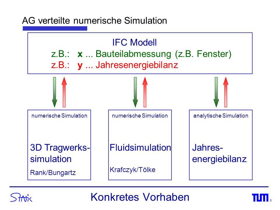 9 Konkretes Vorhaben 3D Tragwerks- simulation Rank/Bungartz Fluidsimulation Krafczyk/Tölke Jahres- energiebilanz IFC Modell z.B.: x... Bauteilabmessun