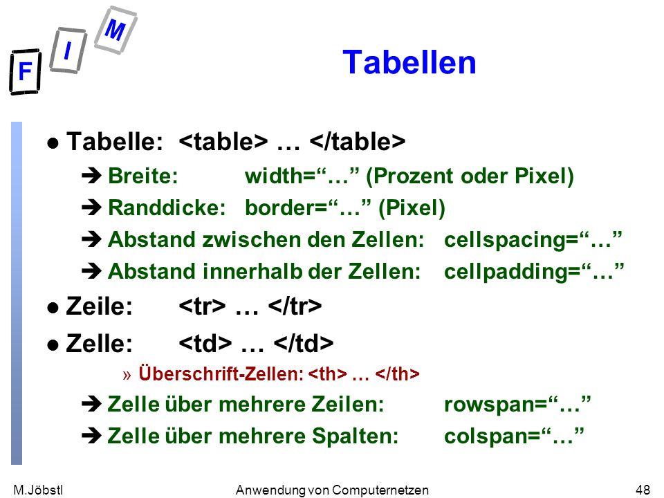 M.Jöbstl48Anwendung von Computernetzen Tabellen l Tabelle: … èBreite:width=… (Prozent oder Pixel) èRanddicke:border=… (Pixel) èAbstand zwischen den Zellen: cellspacing=… èAbstand innerhalb der Zellen:cellpadding=… l Zeile: … l Zelle: … »Überschrift-Zellen: … èZelle über mehrere Zeilen:rowspan=… èZelle über mehrere Spalten:colspan=…