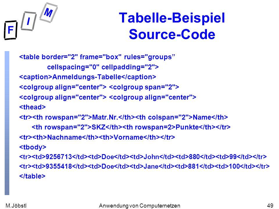 M.Jöbstl49Anwendung von Computernetzen Tabelle-Beispiel Source-Code <table border= 2 frame= box rules= groups cellspacing= 0 cellpadding= 2 > Anmeldungs-Tabelle Matr.Nr.