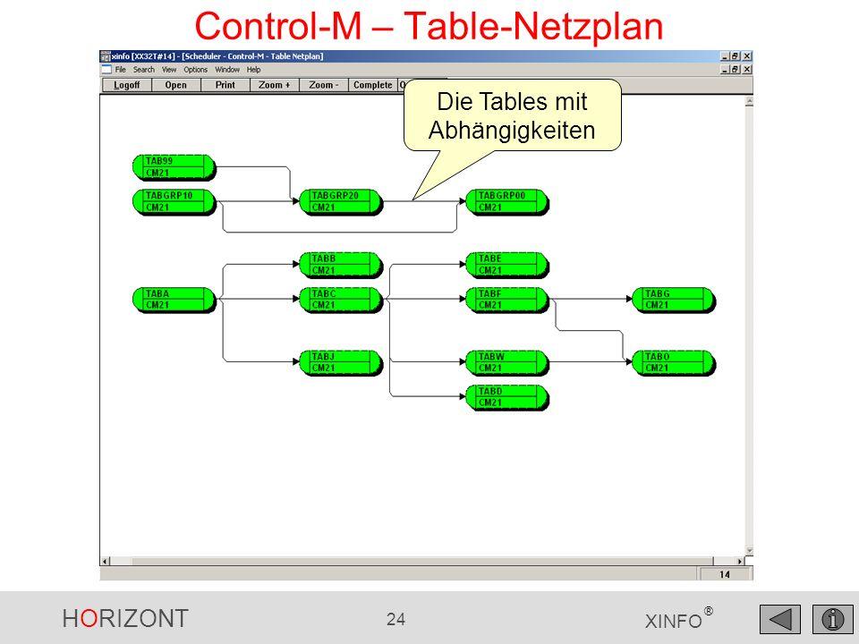 HORIZONT 25 XINFO ® Control-M – Table-Netzplan Mit rechte Mausklick zum Jobnetzplan der Table