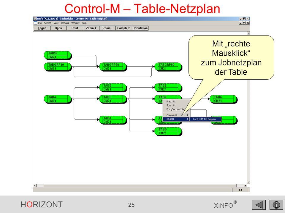 HORIZONT 26 XINFO ® Control-M – Table- / Job-Netzplan