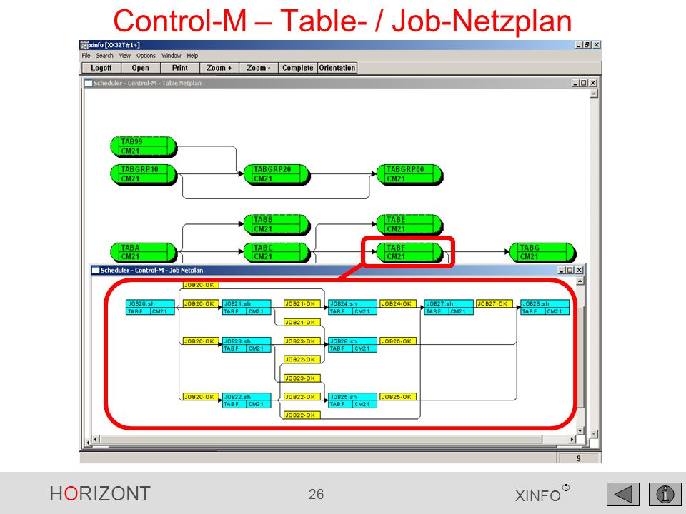 HORIZONT 27 XINFO ® Control-M – Job-Netzplan, die Symbole Cluster, hier Table In-Condition ohne Job Out-Condition ohne Job Job Condition ForceJob