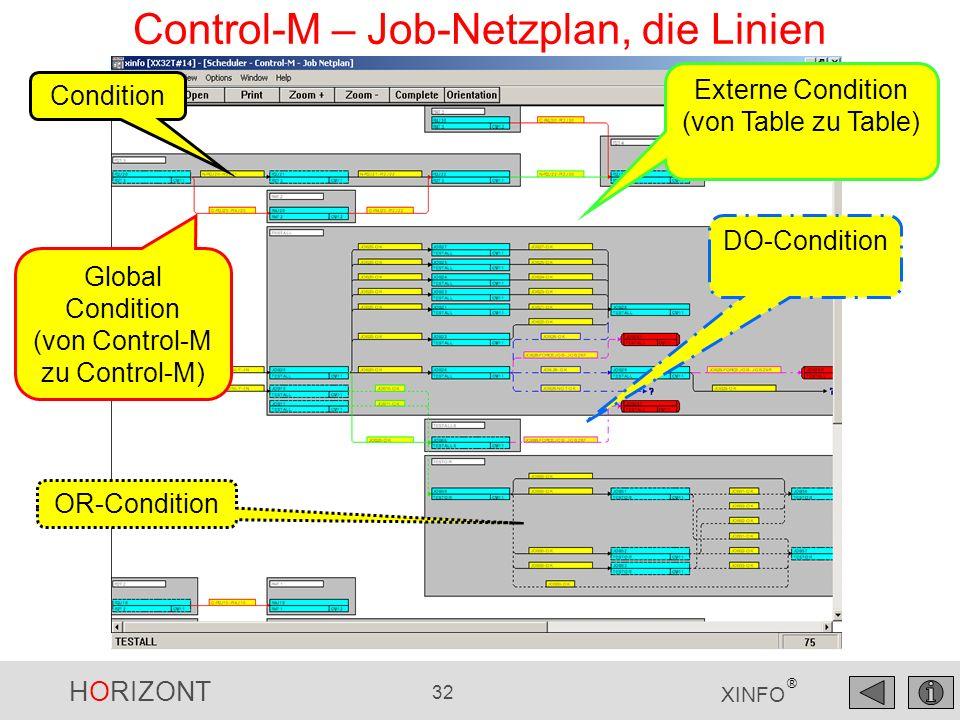 HORIZONT 33 XINFO ® Control-M – Job-Netzplan, Pred/Succ Level Mit 1 Level weitere Vorläufer/Nachfolger Zeige den Jobnetzplan von Table TABW