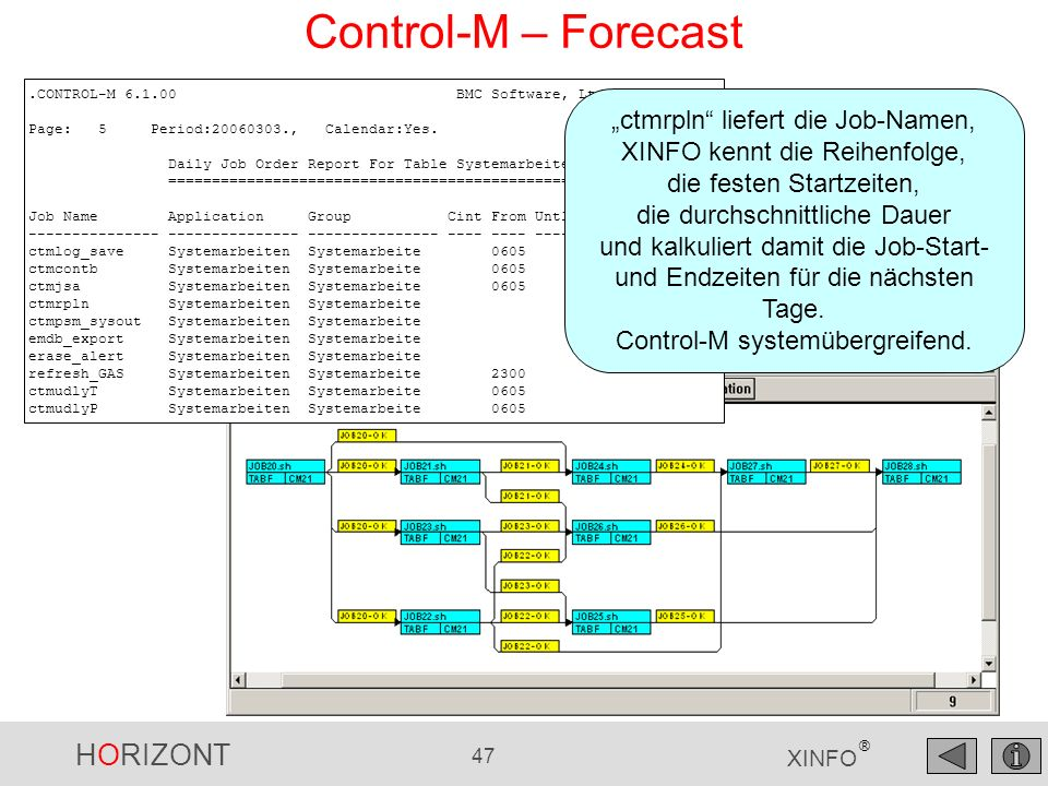HORIZONT 47 XINFO ® Control-M – Forecast.CONTROL-M 6.1.00 BMC Software, Ltd. Page: 5 Period:20060303., Calendar:Yes. Daily Job Order Report For Table