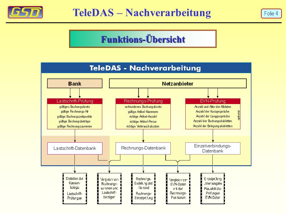 Artikelumsätze mit frei wählbaren Kostenarten TeleDAS – Nachverarbeitung Diese Option erstellt eine Liste mit allen für das jeweilige Konto berechneten Verbrauchskosten- Artikel-Nummern.