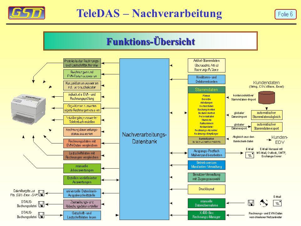 Funktions-Übersicht TeleDAS – Nachverarbeitung Folie 6