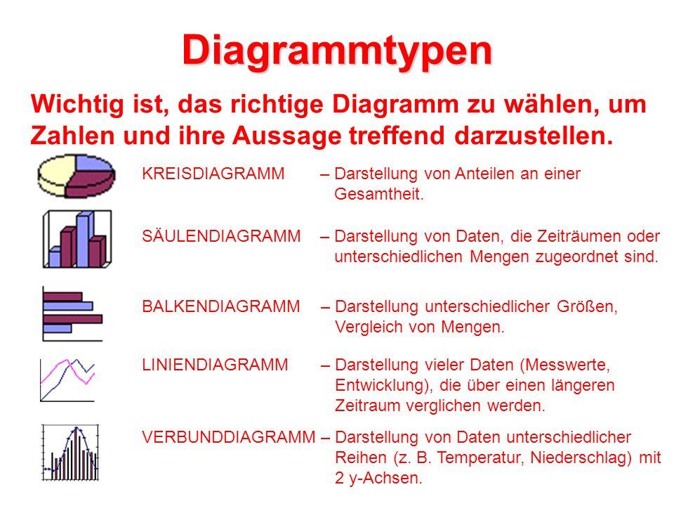 Diagrammtypen Wichtig ist, das richtige Diagramm zu wählen, um Zahlen und ihre Aussage treffend darzustellen. KREISDIAGRAMM – Darstellung von Anteilen