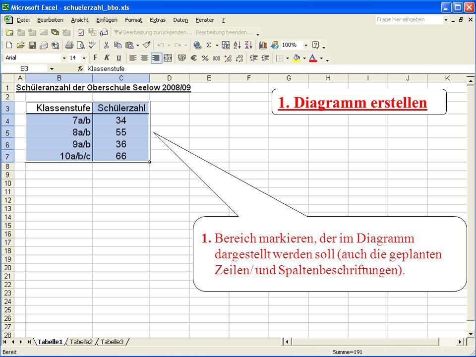 1. Bereich markieren, der im Diagramm dargestellt werden soll (auch die geplanten Zeilen/ und Spaltenbeschriftungen). 1. Diagramm erstellen