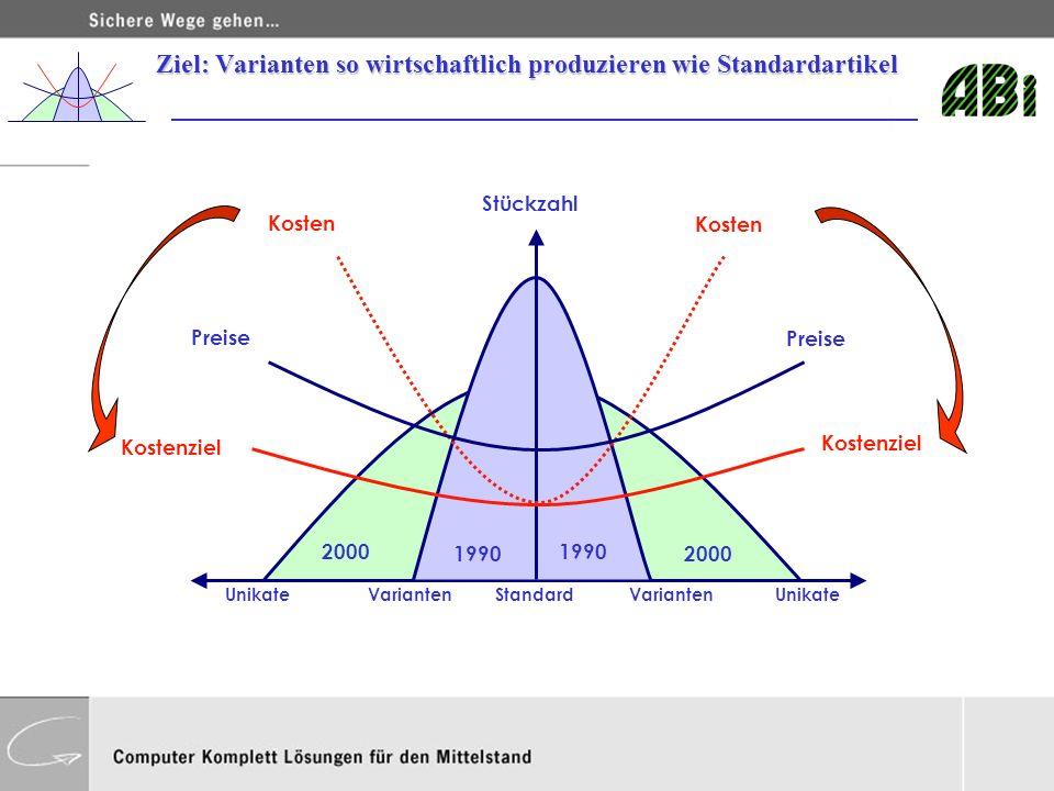 2000 StandardUnikate 1990 2000 Stückzahl Varianten Kosten Preise Kostenziel Ziel: Varianten so wirtschaftlich produzieren wie Standardartikel