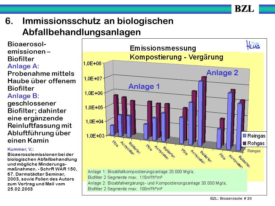 BZL: Bioaerosole # 20 6.Immissionsschutz an biologischen Abfallbehandlungsanlagen Bioaerosol- emissionen – Biofilter Anlage A: Probenahme mittels Haube über offenem Biofilter Anlage B: geschlossener Biofilter; dahinter eine ergänzende Reinluftfassung mit Abluftführung über einen Kamin Kummer, V.: Bioaerosolemissionen bei der biologischen Abfallbehandlung und mögliche Minderungs- maßnahmen.