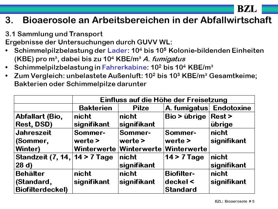 BZL: Bioaerosole # 5 3.Bioaerosole an Arbeitsbereichen in der Abfallwirtschaft 3.1 Sammlung und Transport Ergebnisse der Untersuchungen durch GUVV WL: