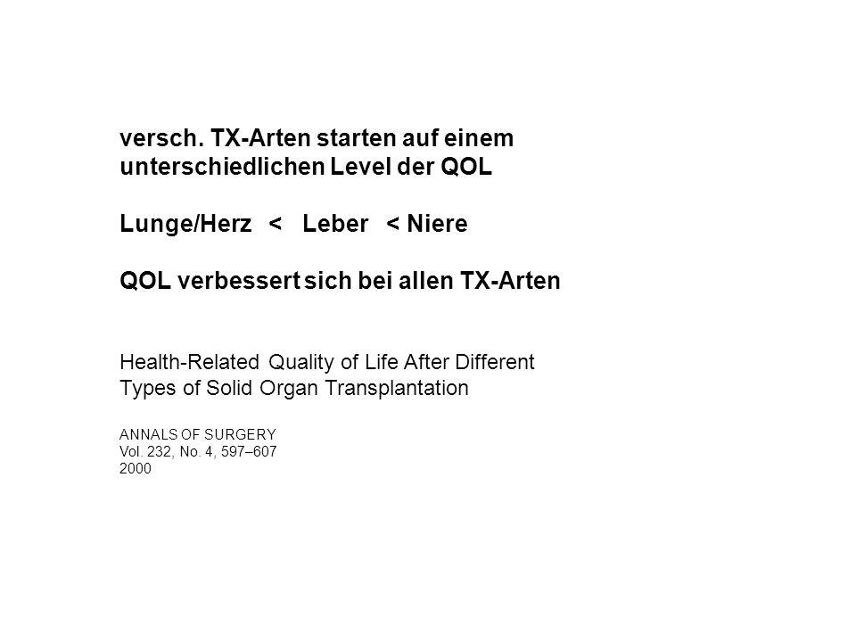 versch. TX-Arten starten auf einem unterschiedlichen Level der QOL Lunge/Herz < Leber < Niere QOL verbessert sich bei allen TX-Arten Health-Related Qu