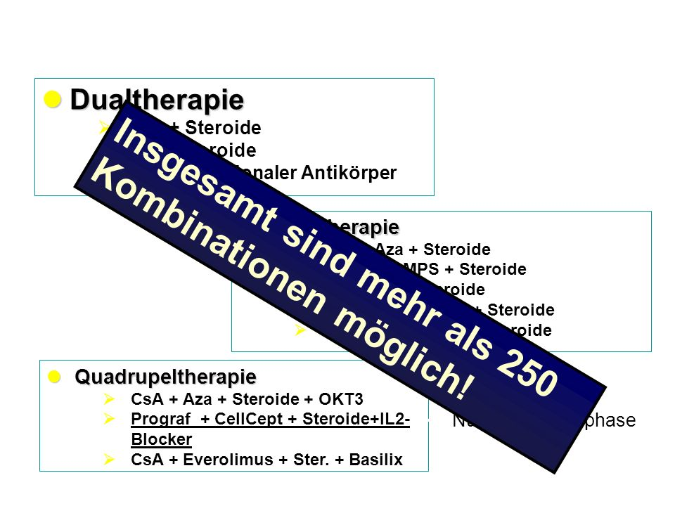 Dualtherapie Dualtherapie CsA + Steroide Tac + Steroide CsA + polyklonaler Antikörper Tripeltherapie Tripeltherapie CsA + Aza + Steroide CsA + EC-MPS