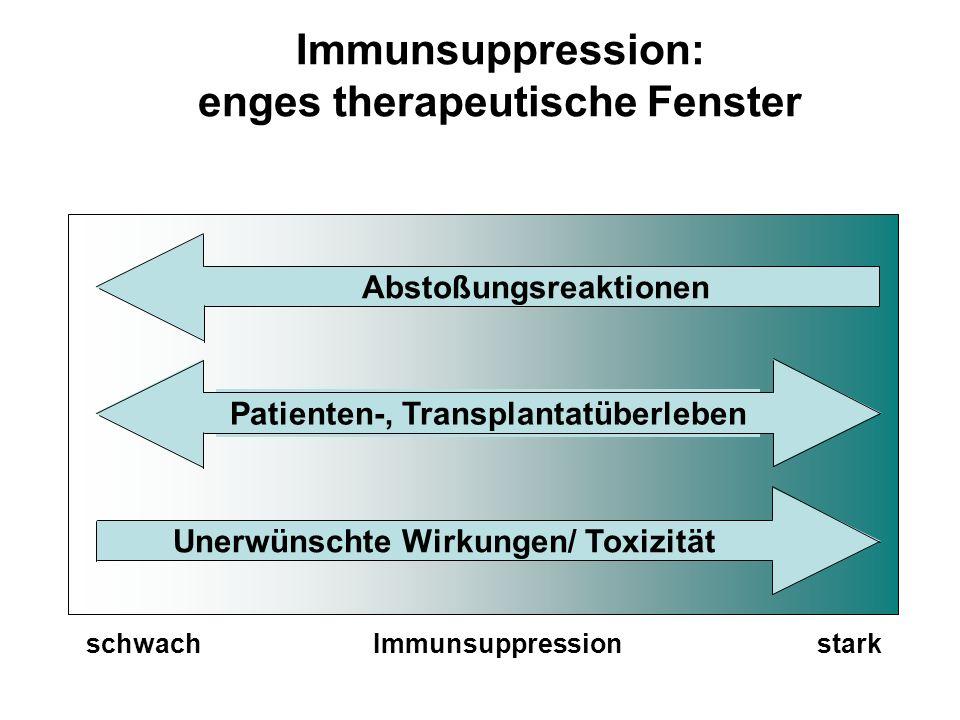 Immunsuppression: enges therapeutische Fenster schwach Immunsuppression stark Abstoßungsreaktionen Patienten-, Transplantatüberleben Unerwünschte Wirk