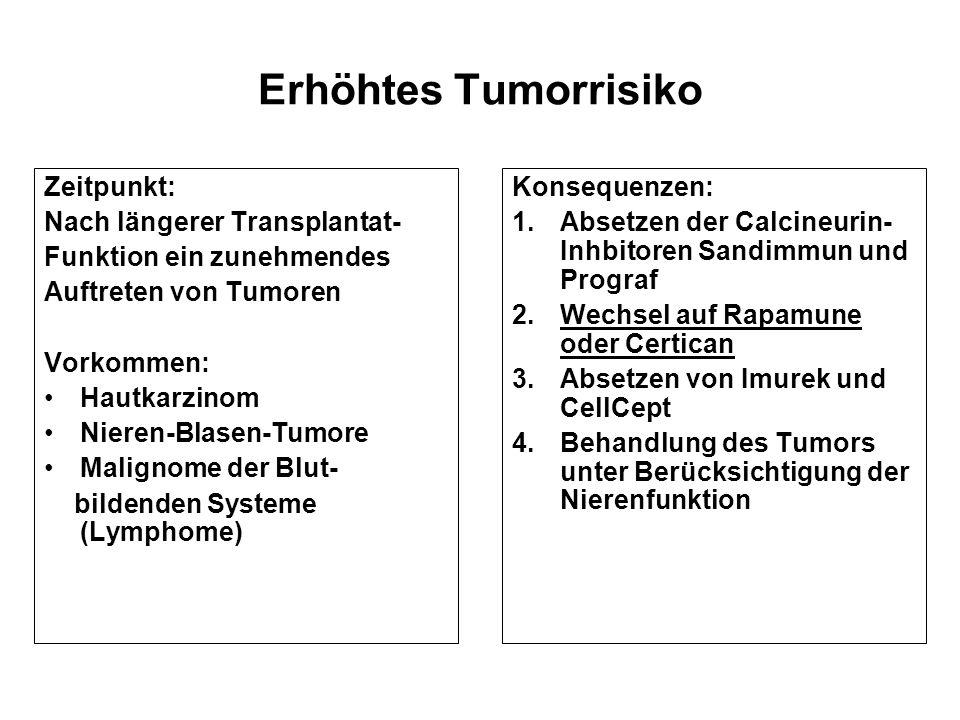 Erhöhtes Tumorrisiko Zeitpunkt: Nach längerer Transplantat- Funktion ein zunehmendes Auftreten von Tumoren Vorkommen: Hautkarzinom Nieren-Blasen-Tumor