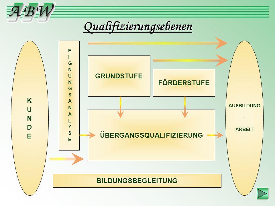 AUSBILDUNG - ARBEIT GRUNDSTUFE FÖRDERSTUFE ÜBERGANGSQUALIFIZIERUNG BILDUNGSBEGLEITUNG Qualifizierungsebenen
