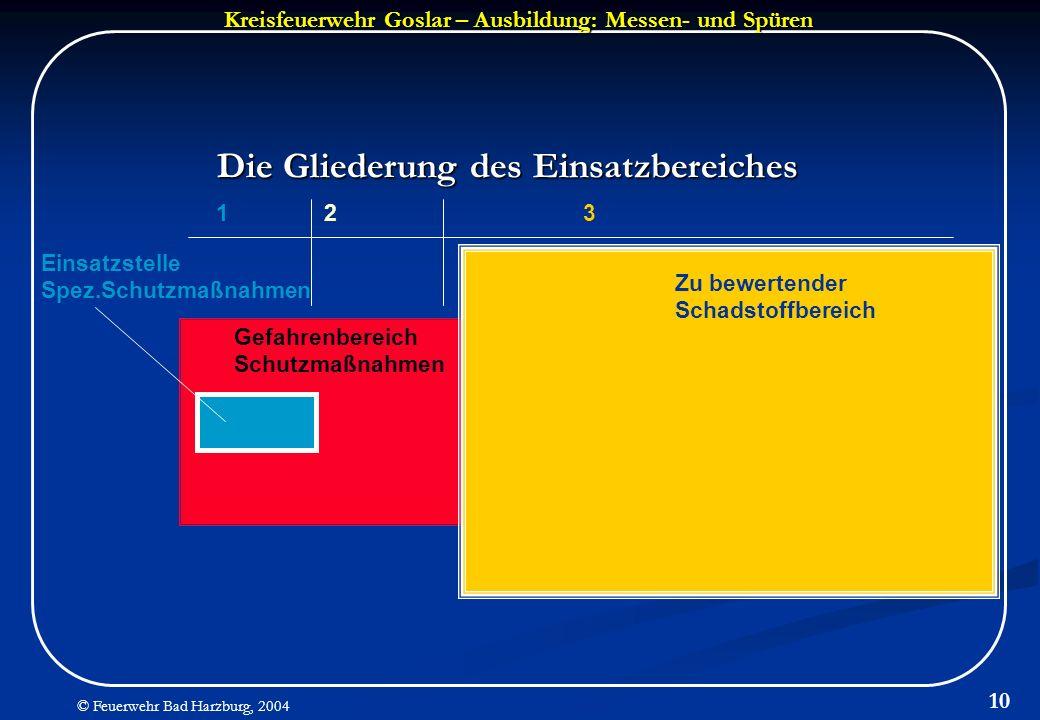 Kreisfeuerwehr Goslar – Ausbildung: Messen- und Spüren © Feuerwehr Bad Harzburg, 2004 10 Die Gliederung des Einsatzbereiches Einsatzstelle Spez.Schutz