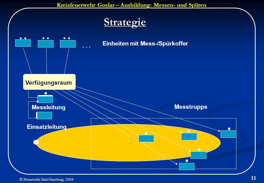 Kreisfeuerwehr Goslar – Ausbildung: Messen- und Spüren © Feuerwehr Bad Harzburg, 2004 11 Strategie Verfügungsraum..... Einheiten mit Mess-/Spürkoffer.
