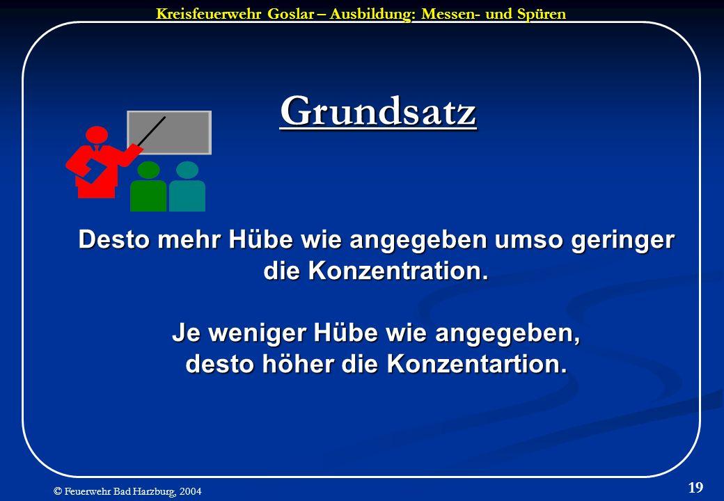 Kreisfeuerwehr Goslar – Ausbildung: Messen- und Spüren © Feuerwehr Bad Harzburg, 2004 19 Desto mehr Hübe wie angegeben umso geringer die Konzentration
