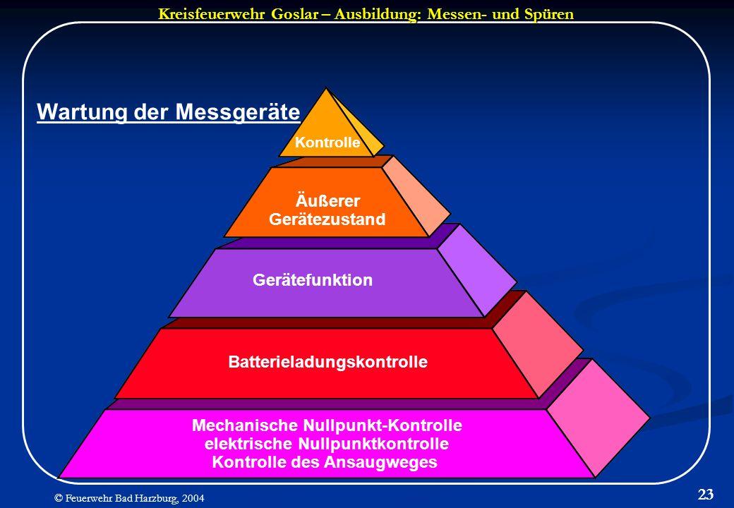 Kreisfeuerwehr Goslar – Ausbildung: Messen- und Spüren © Feuerwehr Bad Harzburg, 2004 23 Äußerer Gerätezustand Gerätefunktion Batterieladungskontrolle