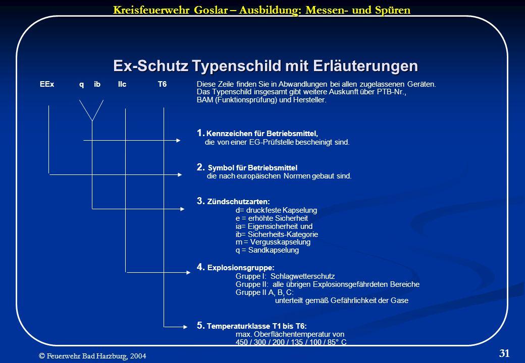 Kreisfeuerwehr Goslar – Ausbildung: Messen- und Spüren © Feuerwehr Bad Harzburg, 2004 31 Ex-Schutz Typenschild mit Erläuterungen EExq ibIIcT6Diese Zei