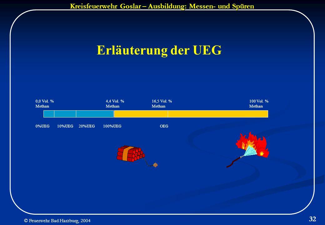 Kreisfeuerwehr Goslar – Ausbildung: Messen- und Spüren © Feuerwehr Bad Harzburg, 2004 32 0%UEG10%UEG20%UEG100%UEGOEG 4,4 Vol. % Methan 16,5 Vol. % Met