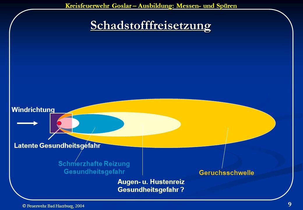 Kreisfeuerwehr Goslar – Ausbildung: Messen- und Spüren © Feuerwehr Bad Harzburg, 2004 9 Schadstofffreisetzung Windrichtung Latente Gesundheitsgefahr S