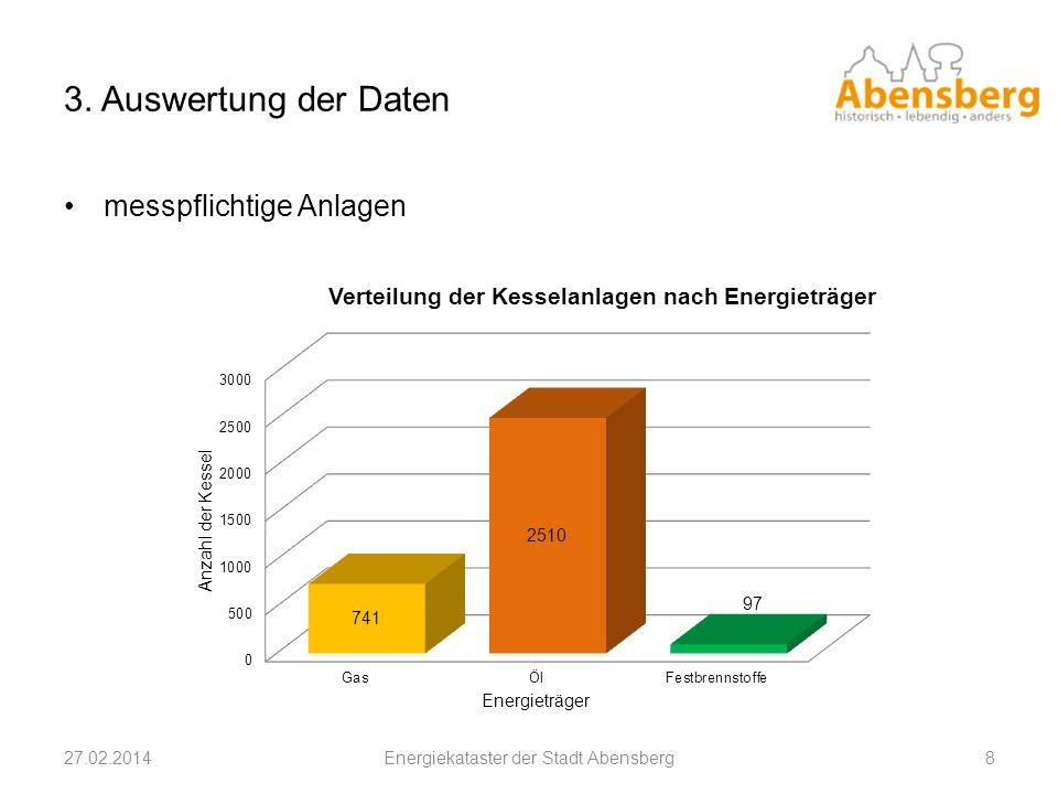 3. Auswertung der Daten 27.02.2014Energiekataster der Stadt Abensberg8 messpflichtige Anlagen