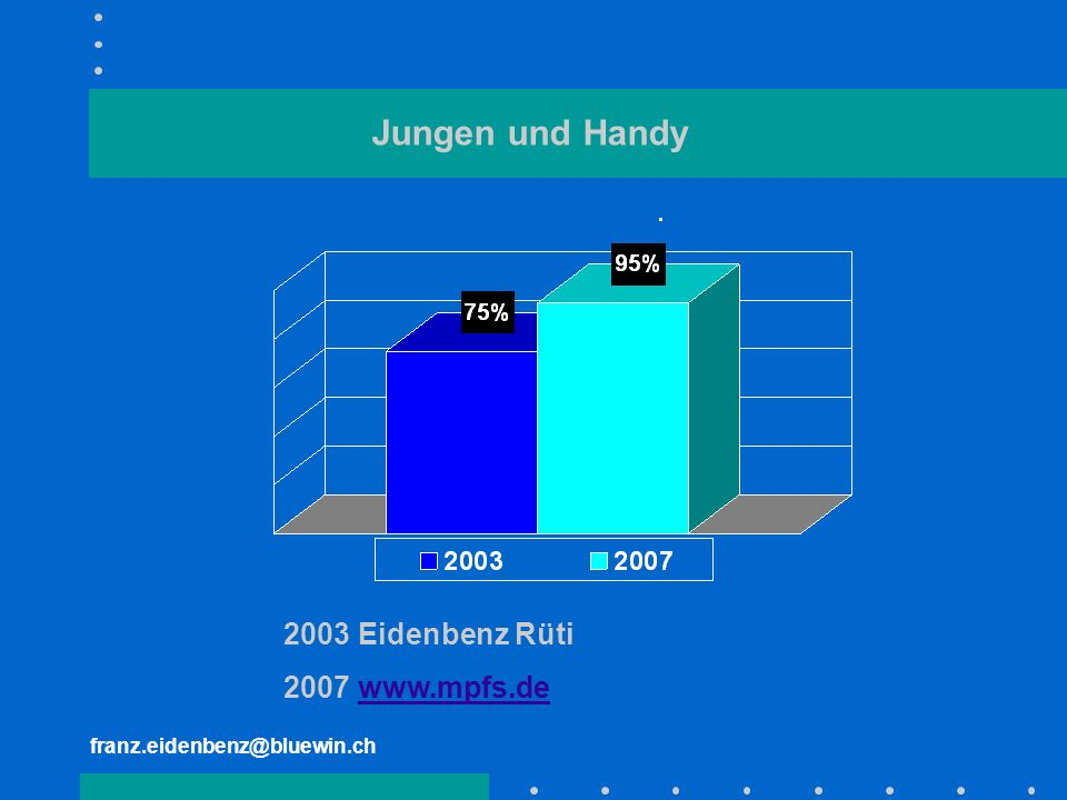 franz.eidenbenz@bluewin.ch Jungen und Handy 2003 Eidenbenz Rüti 2007 www.mpfs.dewww.mpfs.de
