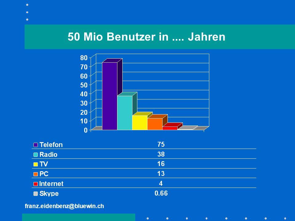 franz.eidenbenz@bluewin.ch 50 Mio Benutzer in.... Jahren