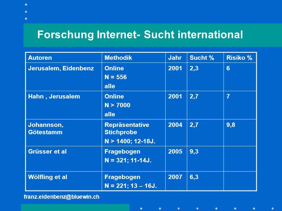 Forschung Internet- Sucht international AutorenMethodikJahrSucht %Risiko % Jerusalem, EidenbenzOnline N = 556 alle 20012,36 Hahn, JerusalemOnline N >